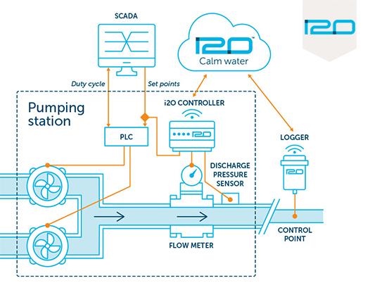 I2O (Online pressure control system)